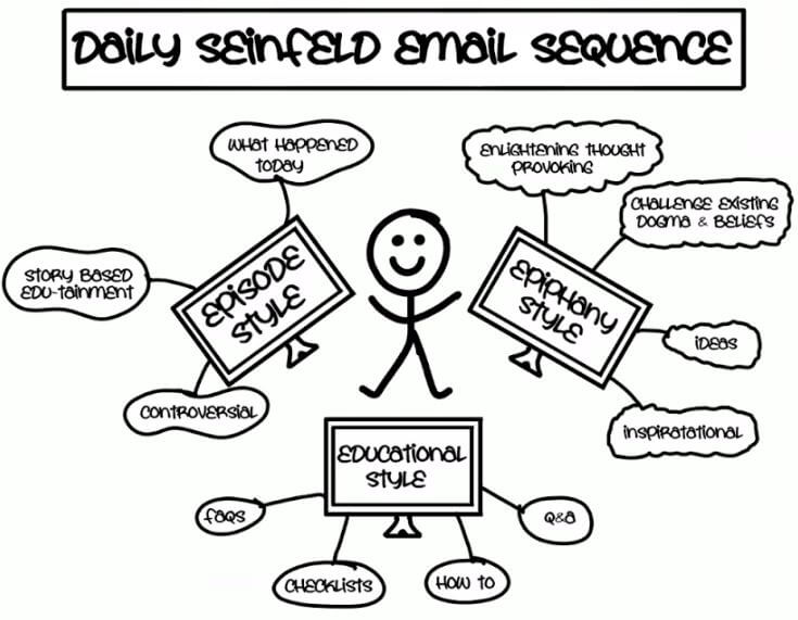 Seinfield Email Sequence - DotCom Secrets