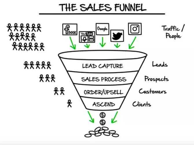 The Value Ladder To Sales Funnel